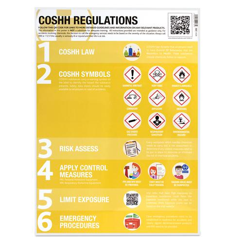 COSHH Symbols & Regulations Guidance Poster