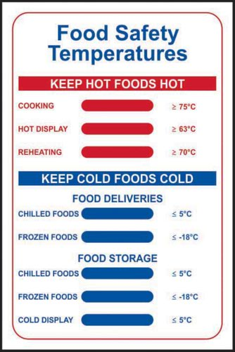 Food Safety Temperatures' Sign; Self-Adhesive Semi-Rigid PVC (200mm x 300mm)